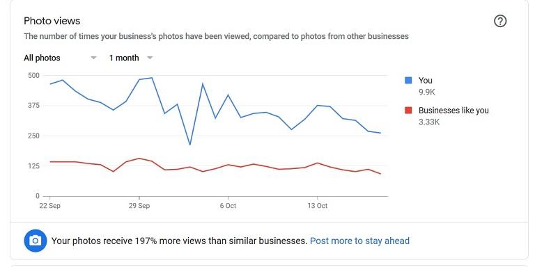 graph view of google visitor photo views